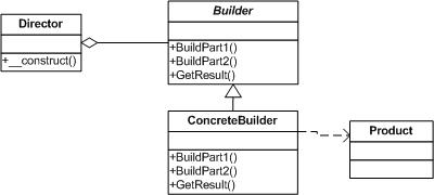 Builder模式简单示例图