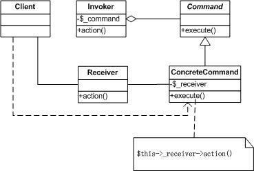 Command模式